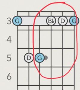 Gm guitar easy chord