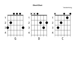 Guitar Chords For Happy Birthday;In G Lesson W/Tab