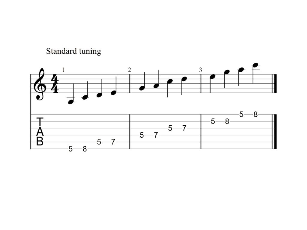 Beginner Guitar 5 Pentatonic Scales the Ultimate Guide